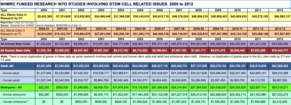 Government spending stem cell research?